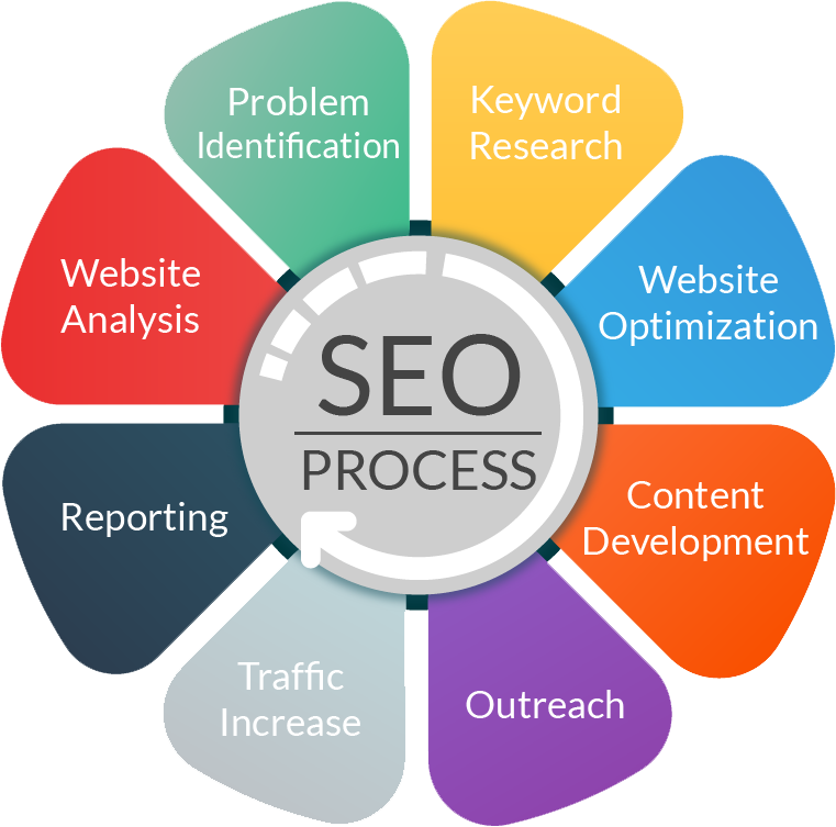 SEO Albanny Technologies - Web Design and Digital Marketing company